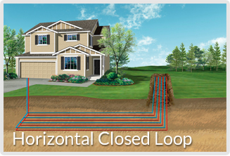 Geothermal system installation Horizontal Closed Loop