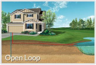 Geothermal system Open Loop